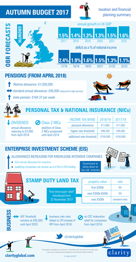 Autumn Budget 17 infographic